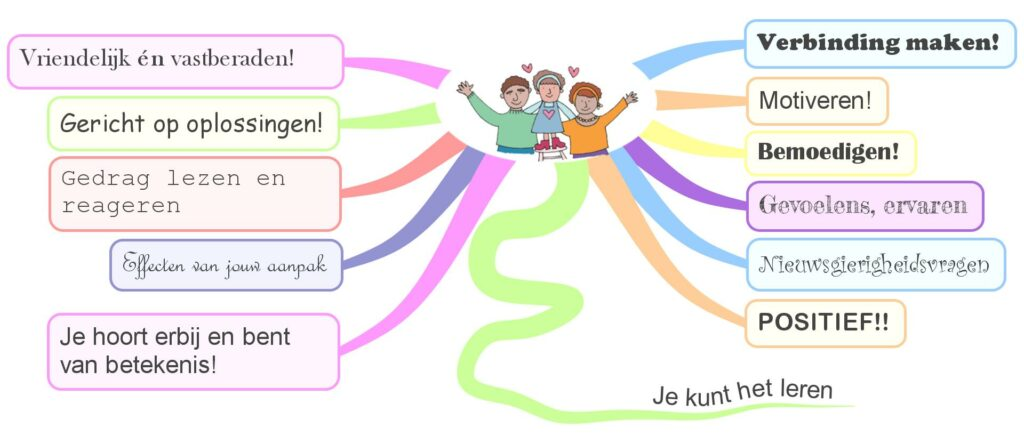 This image has an empty alt attribute; its file name is Mindmap-Positive-Disc.-overzicht.pdf-1024x444.jpeg